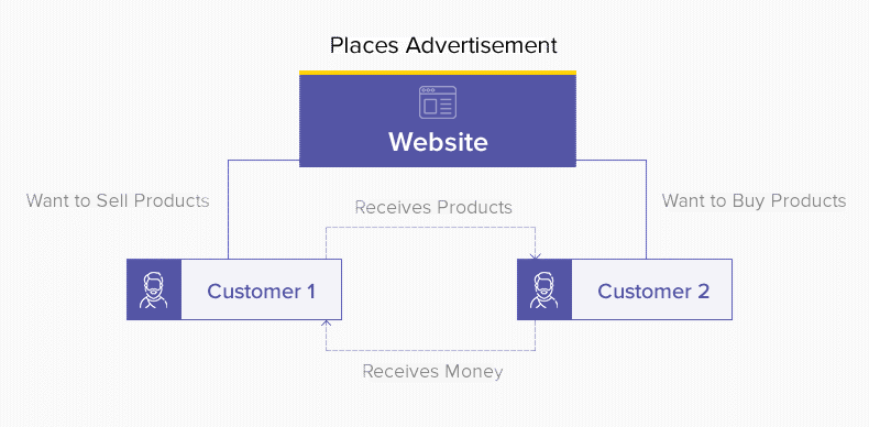 Classifieds App & Website like OLX