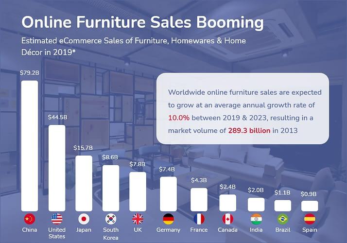 online furniture marketplace