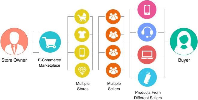 work model for marketplace