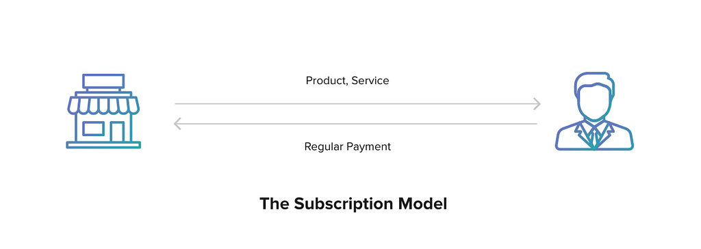 subscription model