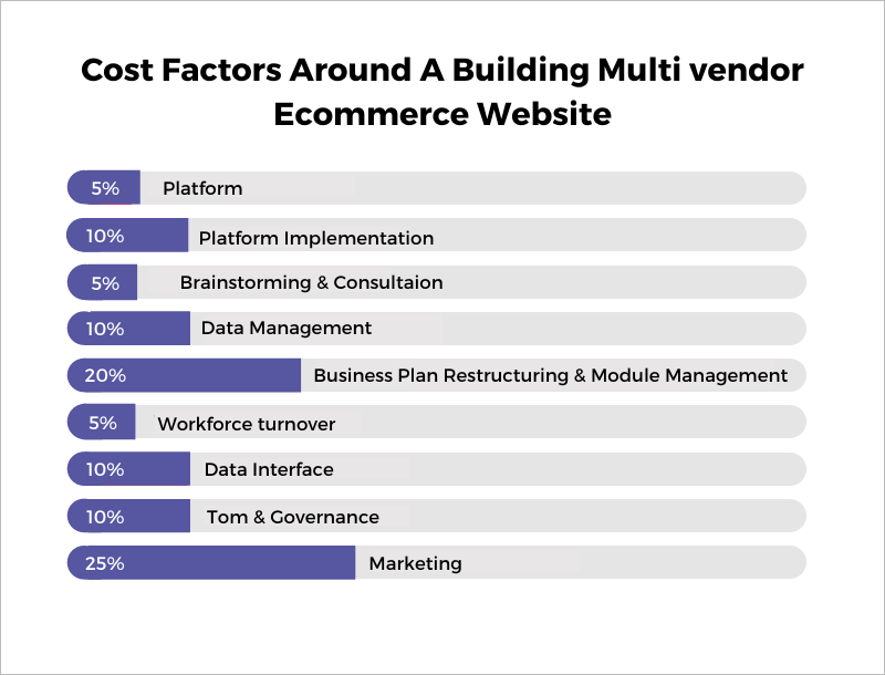 cost of building multi vendor eocmmerce website