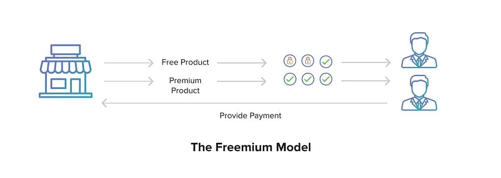 marketplace revenue model